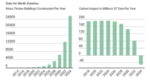 Data for North America on mass timber buildings constructed per year and carbon impact in millions of tons per year graph