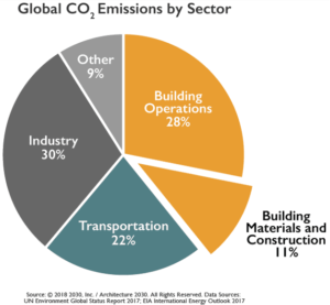 Global CO2 Emissions by Sector pie chart