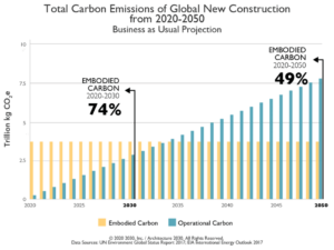Total Carbon Emissions of Global New Construction from 2020-2050 graph